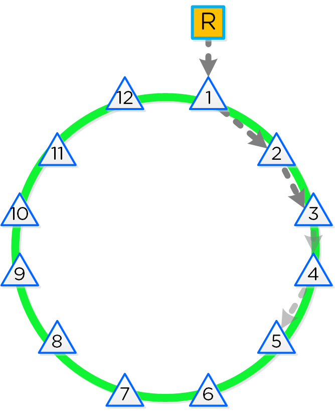 12 Node Cassandra Ring