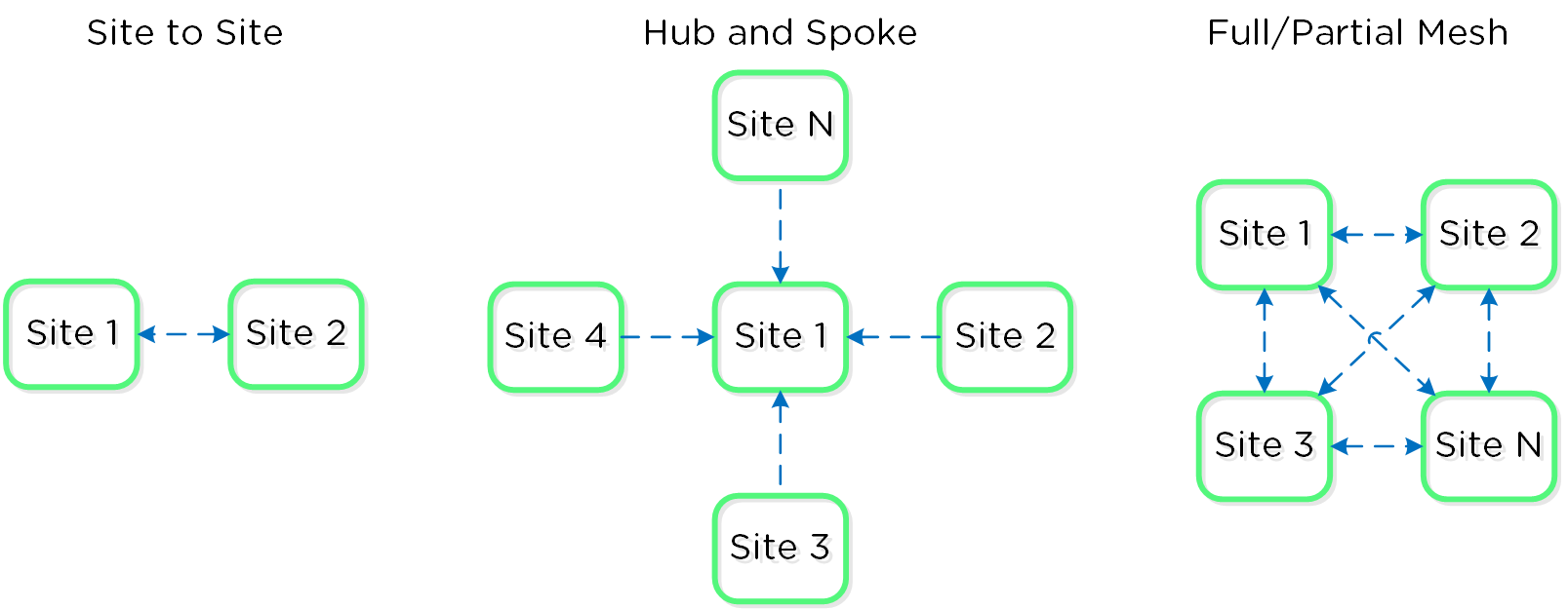 Example Replication Topologies