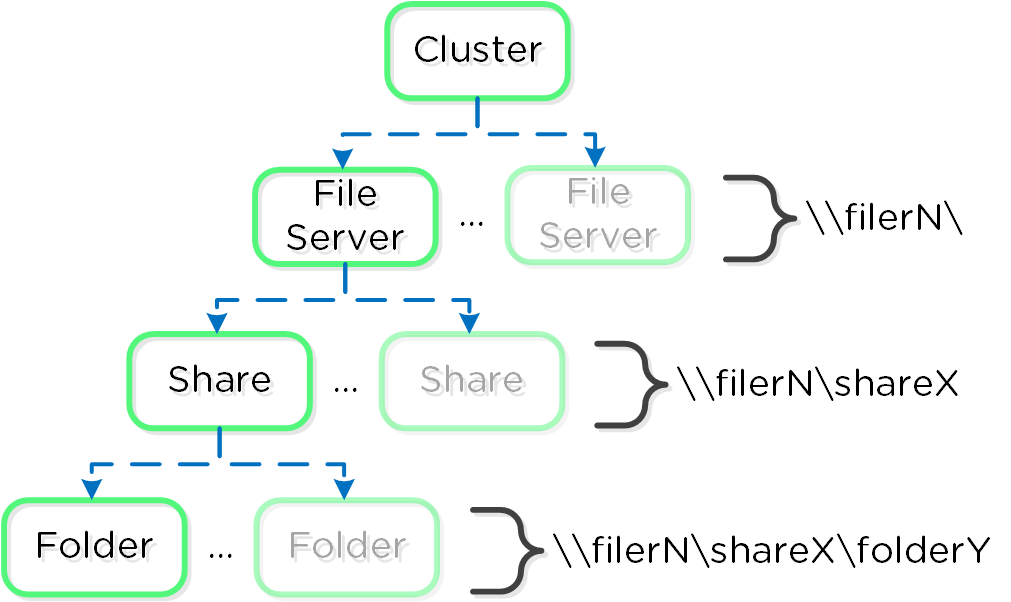 File Services Mapping