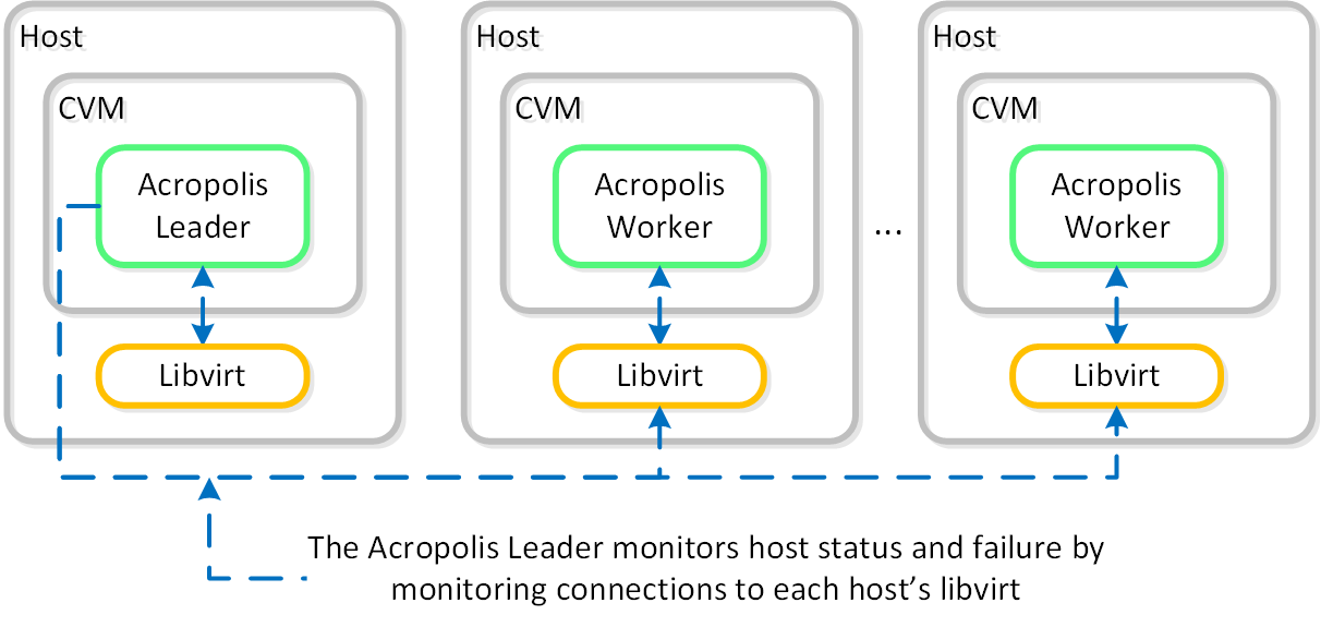 HA - Host Monitoring