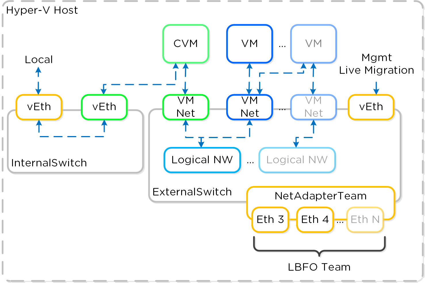 Hyper-V Virtual Switch Network Overview