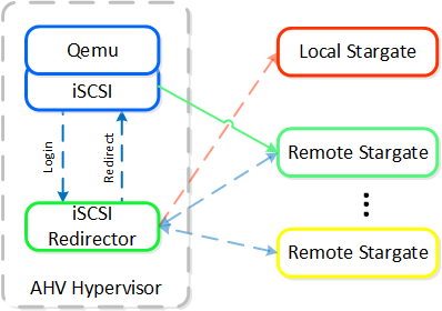 iSCSI Multi-pathing - Local CVM Down