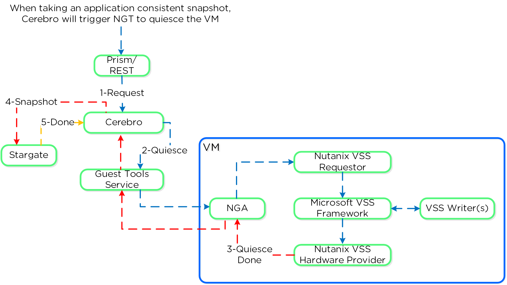 Nutanix VSS - Windows Architecture