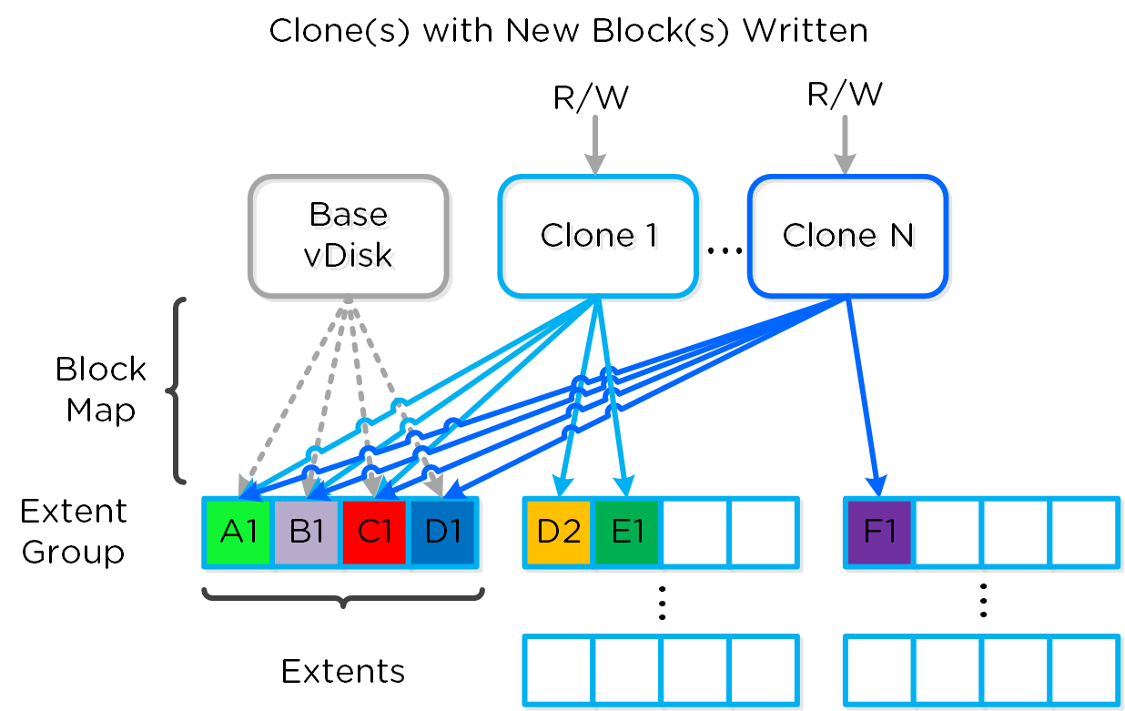 Clone Block Maps - New Write