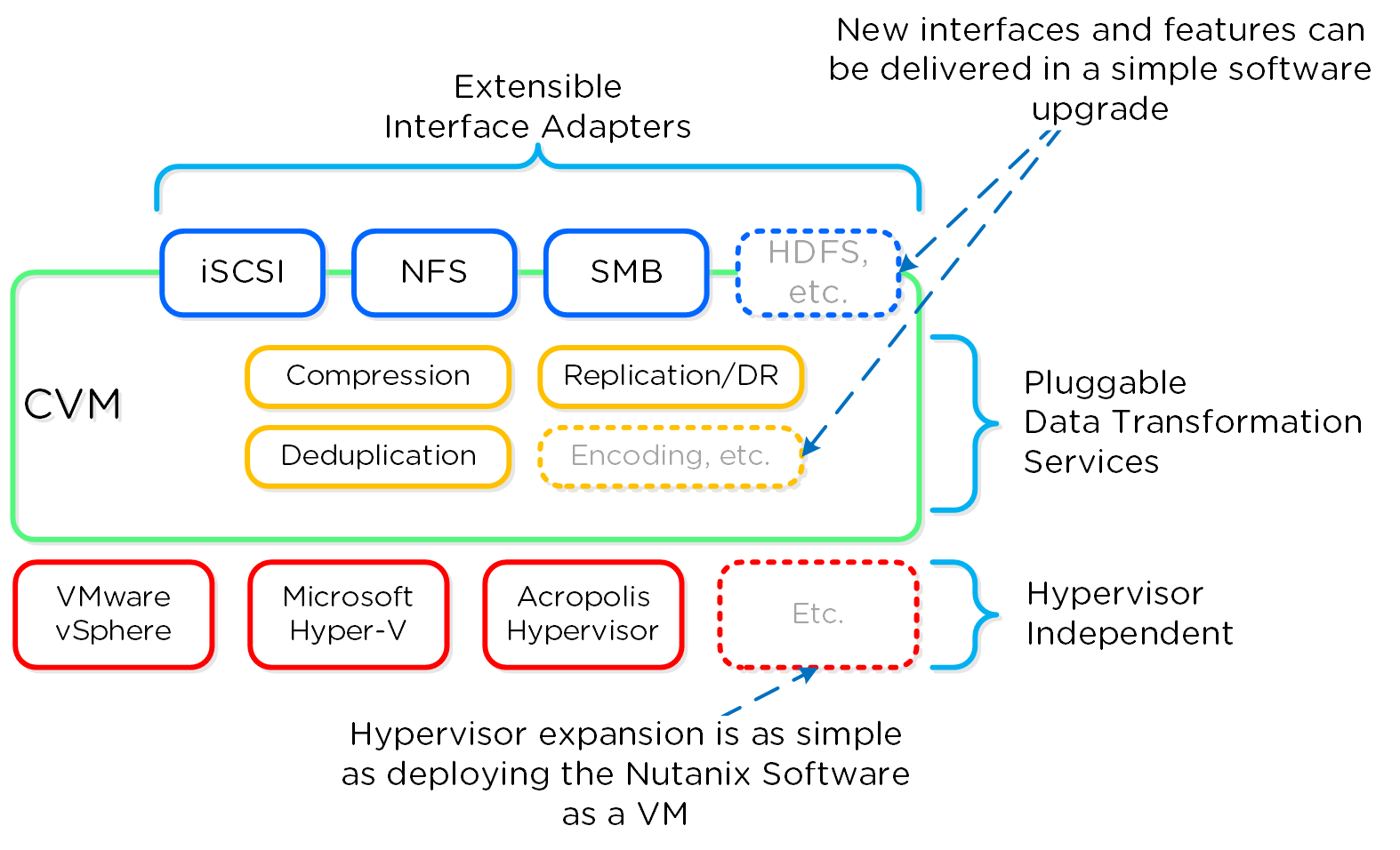 Software-Defined Controller Framework